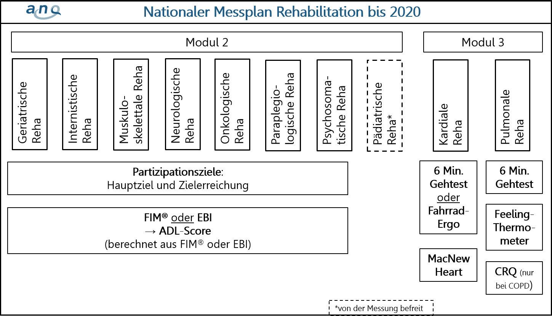 Reha-Messplan_bis2020