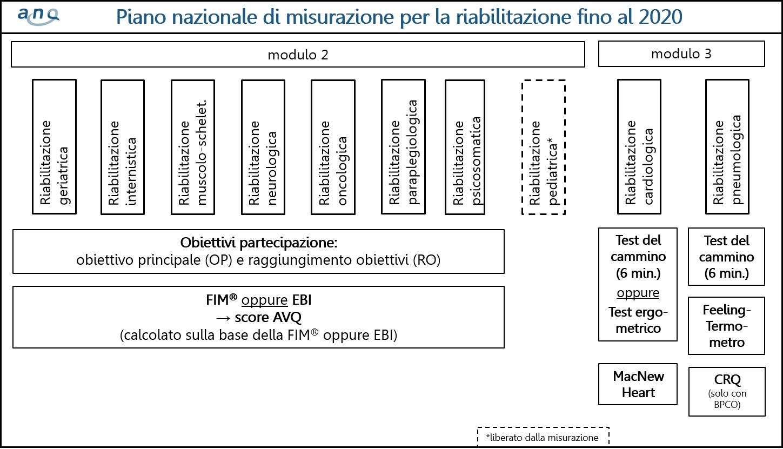 Piano-di-misurazione-riabilitazione-fino-al-2020
