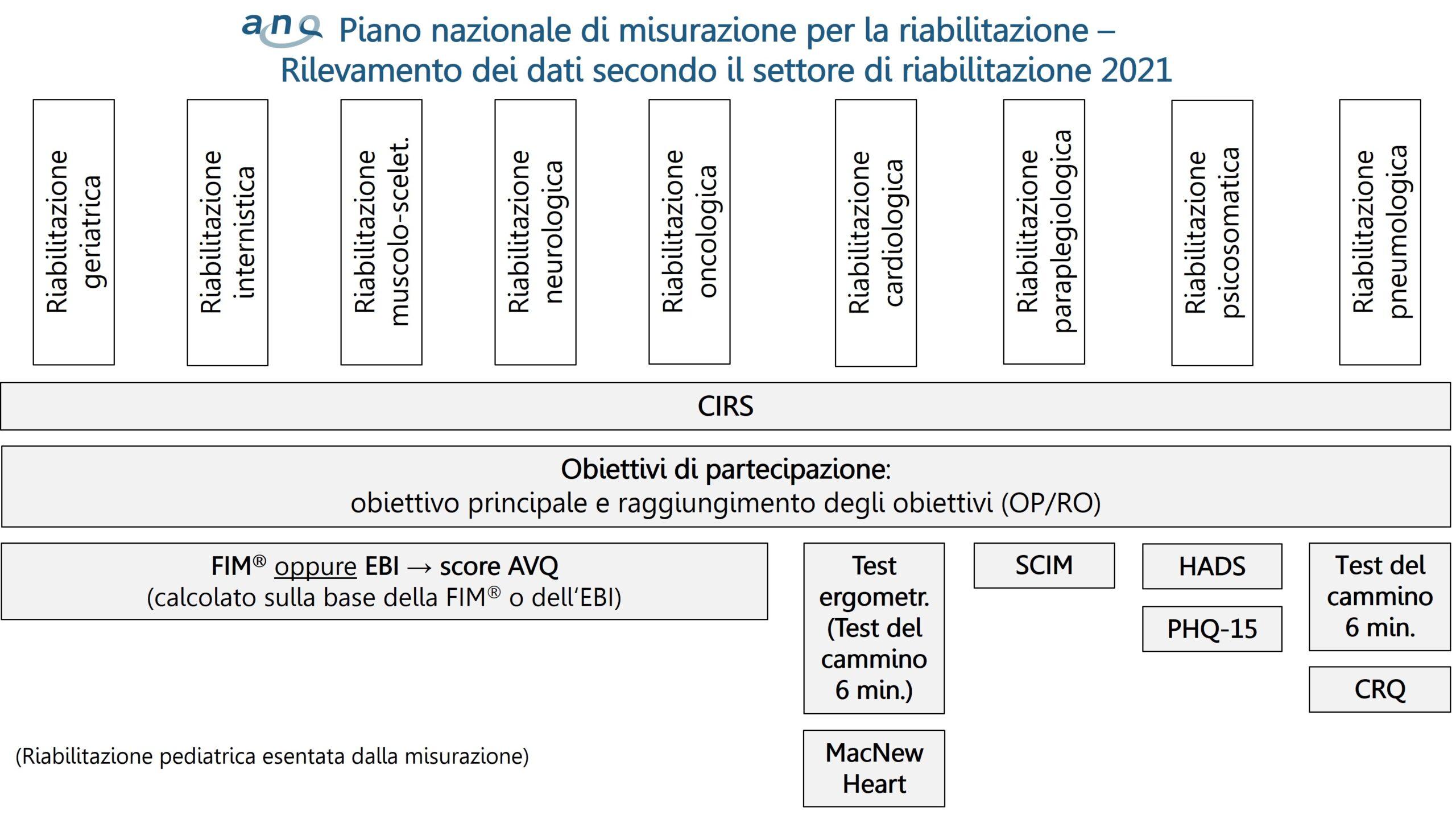 Piano-di-misurazione-riabilitazione_dal-luglio_2021